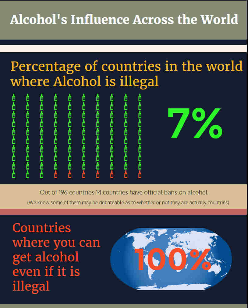 The Influence of Alcohol Worldwide